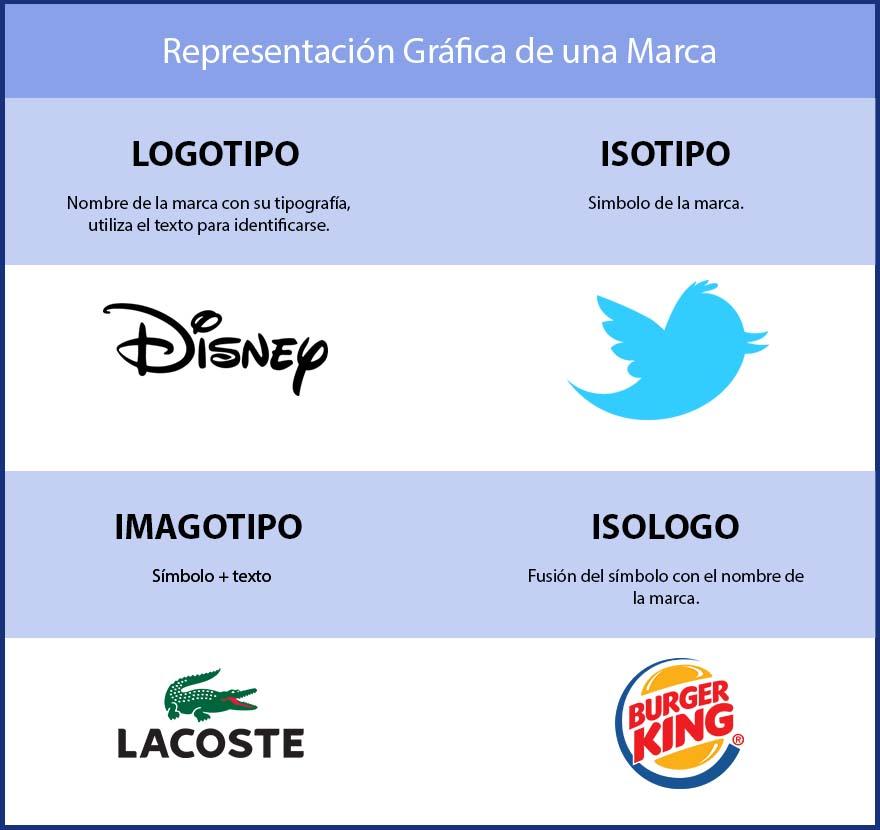 Tipos de logotipo - Insertsite